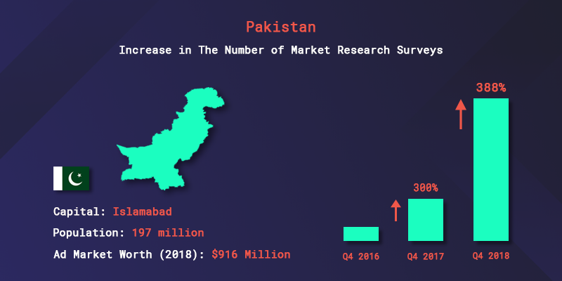 Pakistan's increase in the number of market research surveys from 2016 to 2018