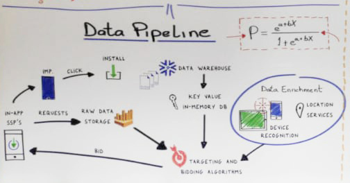 MAU 2019 Persona.ly backwall - the data pipeline