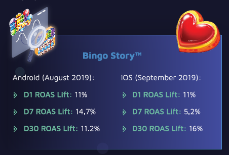 Bingo Story:  Android (August 2019):  Day 1 ROAS lift: 11% Day 7 ROAS lift: 14.7% Day 30 ROAS lift: 11.2%   iOS (Spetember 2019):  Day 1 ROAS lift: 11%  Day 7 ROAS lift: 5.2%  Day 30 ROAS lift: 16%