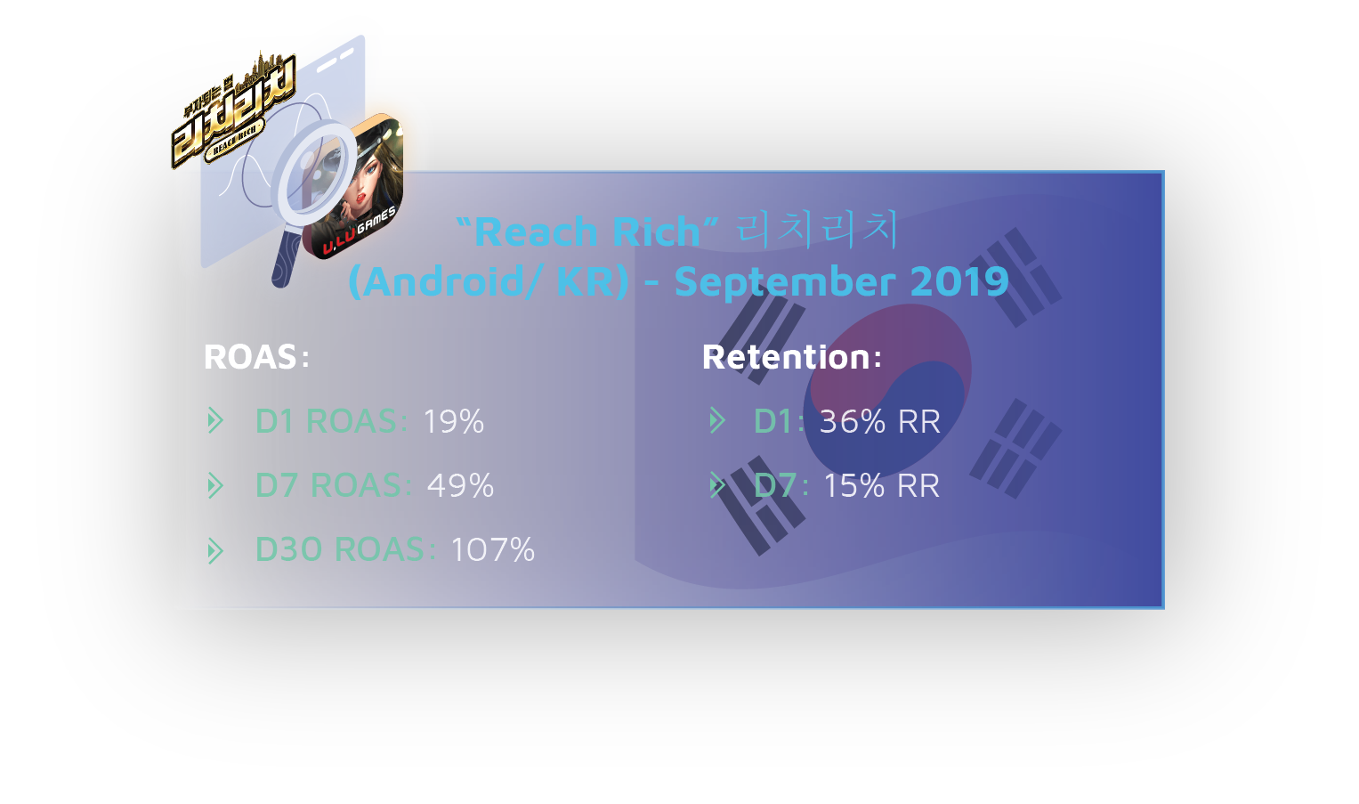 Reach Rich September 2019:  ROAS: D1 ROAS 19%  D7 ROAS 49% D30 ROAS 107% Retention: D1 36% RR D7 15% RR