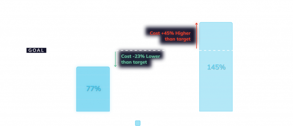 Android eCPI March 2020
