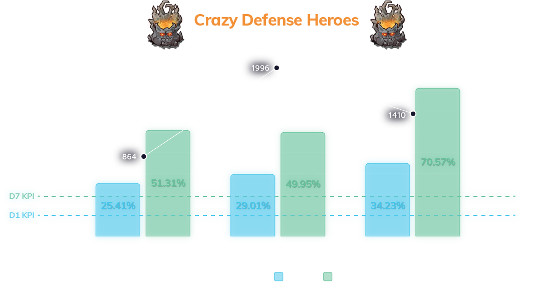"""Crazy Defense Heroes"" iOS campaign results in Japan, between April to June 2020"