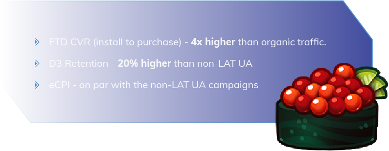 Results:  FTD CVR (install to purchase) - 4x higher than organic traffic. D3 Retention - 20% higher than non-LAT UA eCPI - on par with the non-LAT UA campaigns