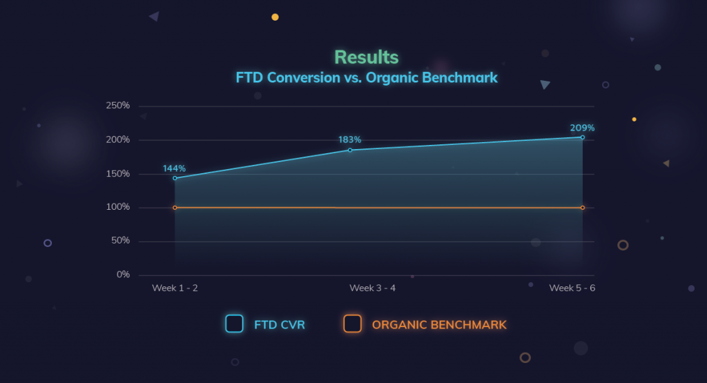 FTD Conversion vs. Organic Benchmark - King Throne's Mobile UA Case Study