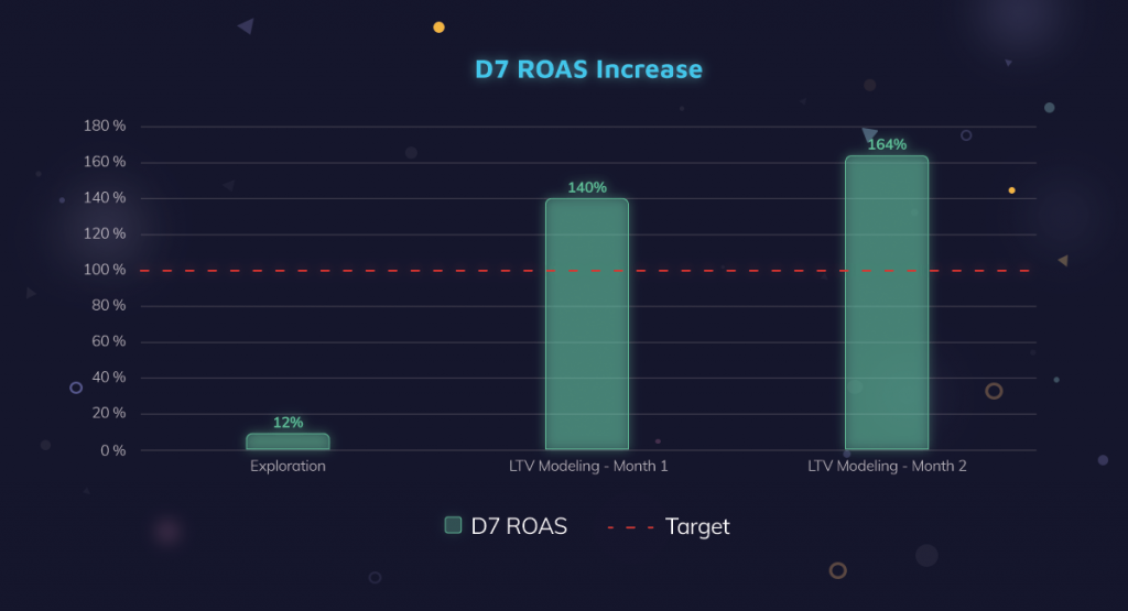 D7 ROAS Increase for Zempot (Netmarble) Winjoy Pker UA Campaign