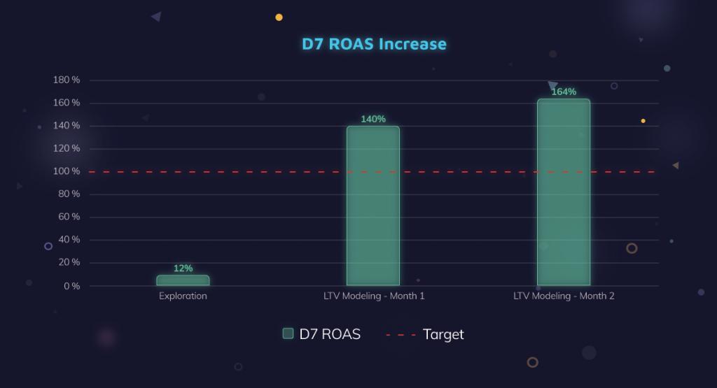 D7 ROAS Increase for Zempot (Netmarble) Winjoy Pker UA Campaign