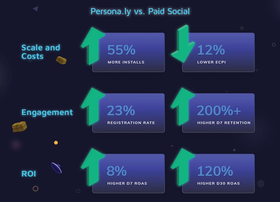 Ubisoft UA campaign results - Persona.ly vs. paid social:  55% more installs, 12% lower eCPI, 23% higher registration rate, 200% higher D7 retention, 8% higher D7 ROAS, 120% higher D30 ROAS