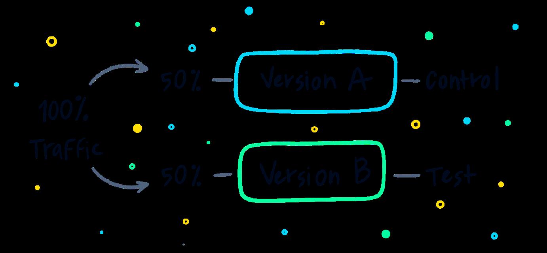 A/B testing AKA Split test
